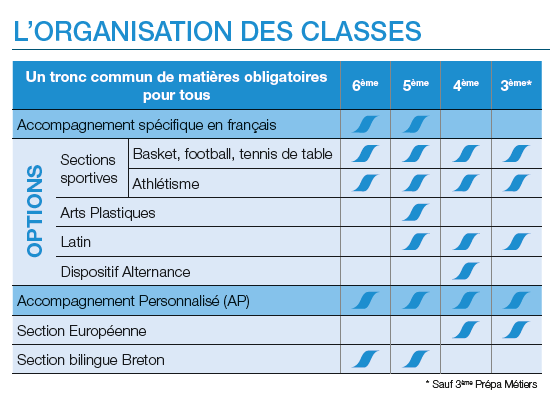 L'organisation des classes